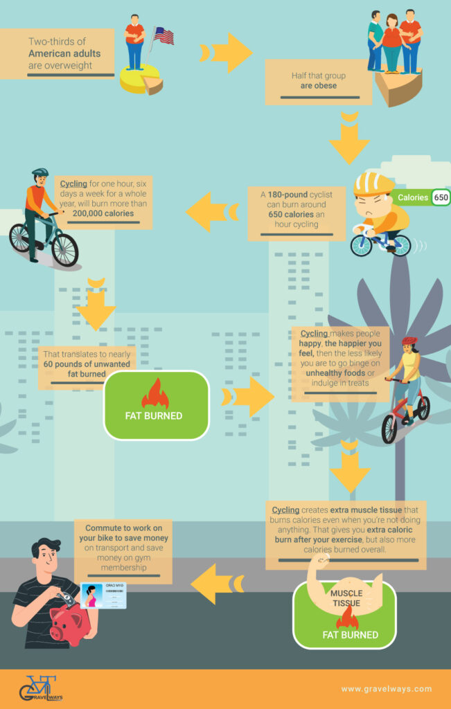 Cycling 1 hour a day for weight loss - Infographic