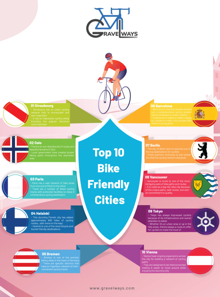 Top 10 Bike Friendly Cities - Infographic