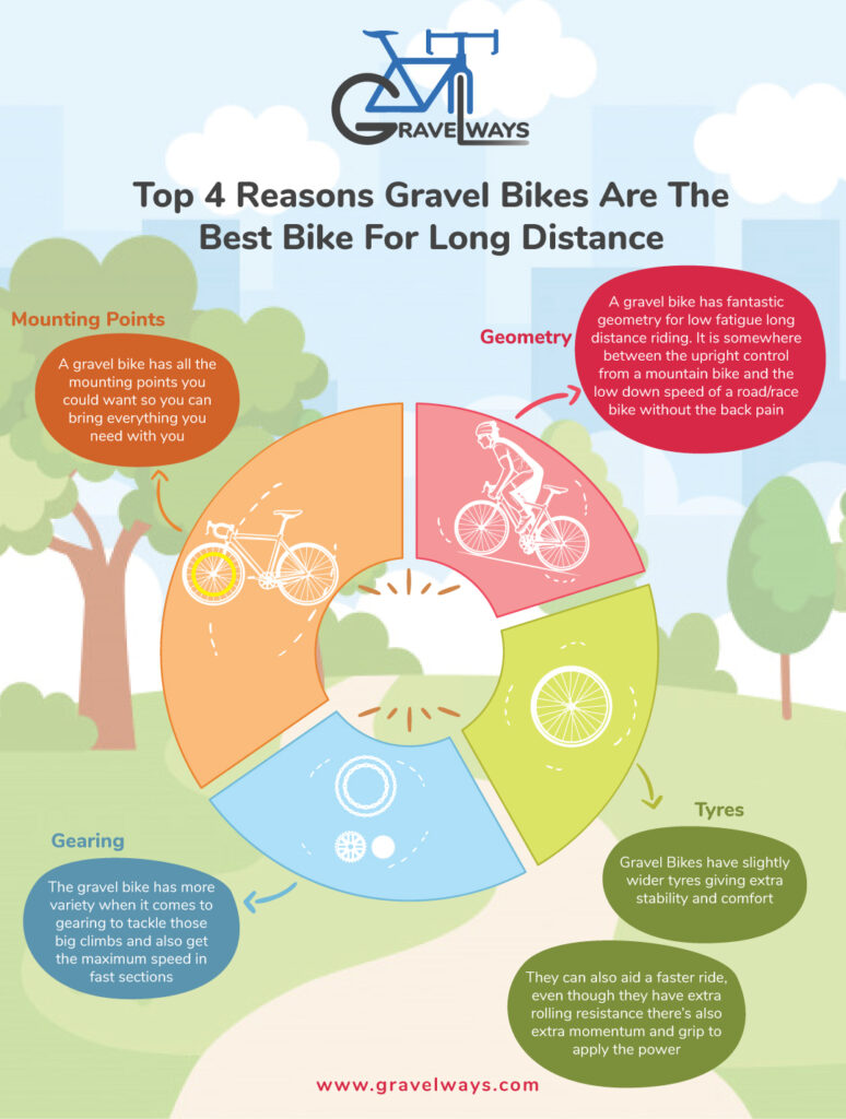 Top-4-Reasons-Gravel-Bikes-Are-The-Best-Bike-For-Long-Distance-Infographic